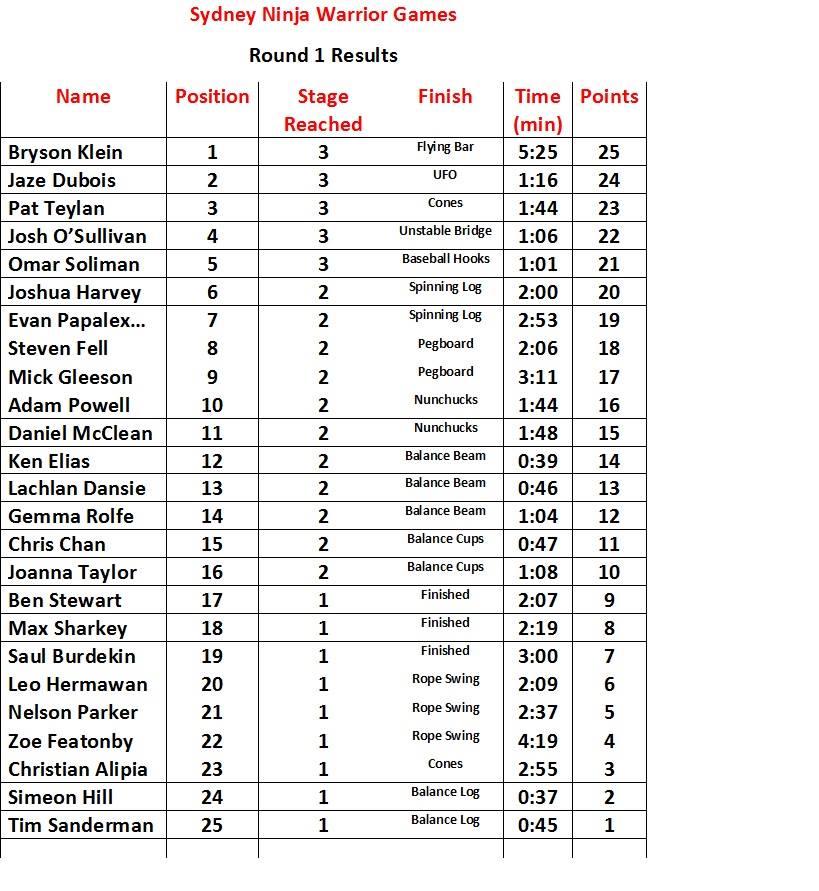 Sydney Ninja Warrior Games Results