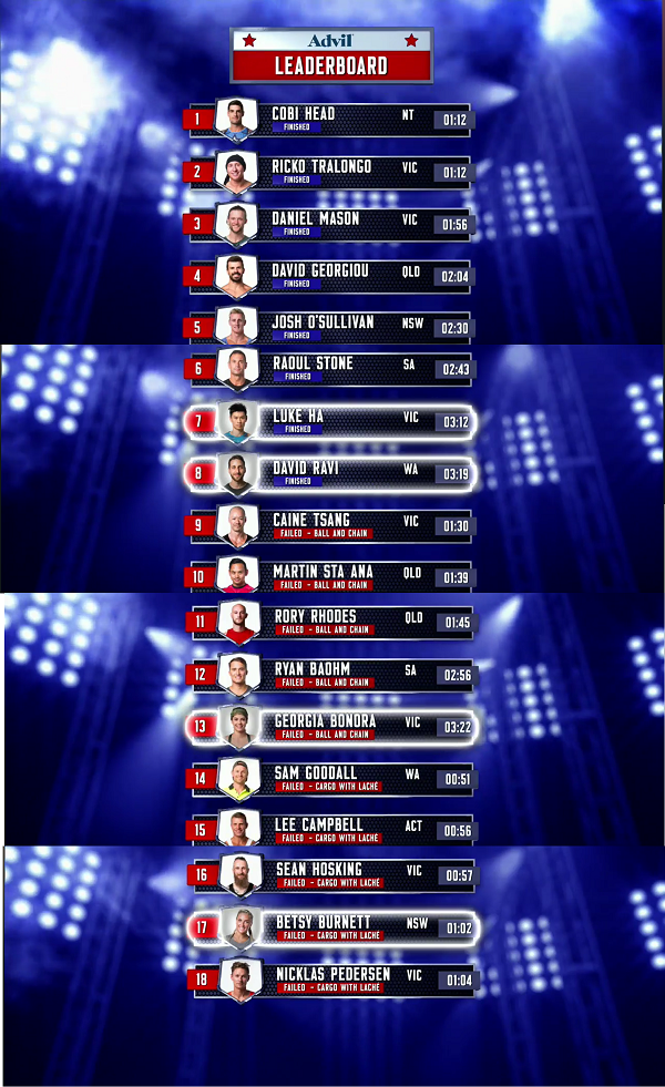 Australian Ninja Warrior Season 1 Episode 3 Leaderboard
