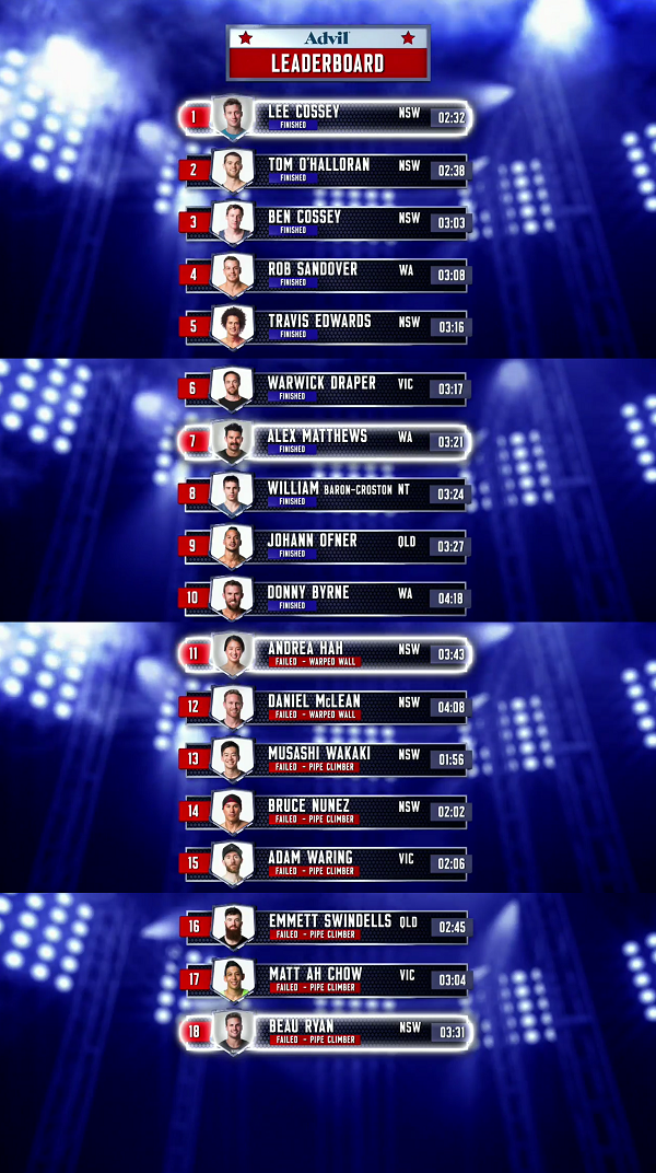 Australian Ninja Warrior - Season 1 - Episode 4 Leaderboard