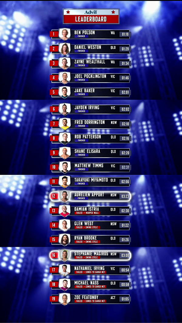 Australian Ninja Warrior Season 1 Episode 5 Leaderboard