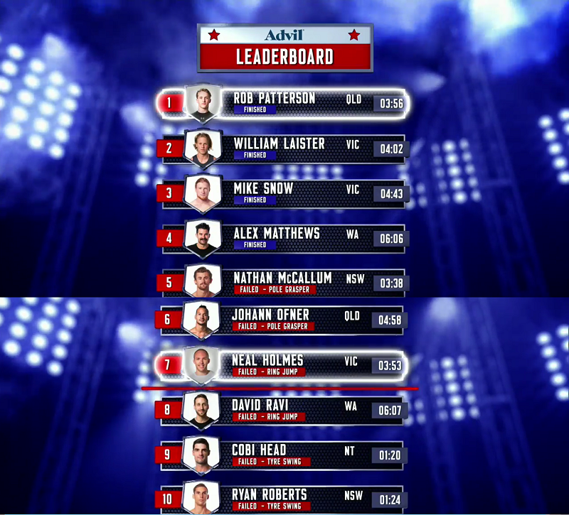 Australian Ninja Warrior Season 1 Episode 6 Leaderboard