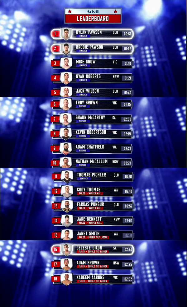 Australian Ninja Warrior Season 1 Episode 1 Leaderboard