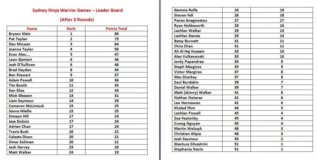 Sydney Ninja Warrior Games - Leaderboard after Round 3